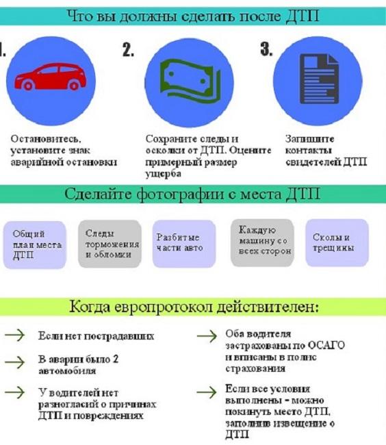 Оформление европротокола