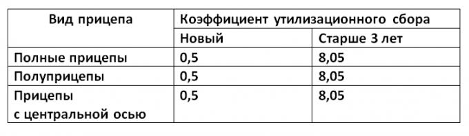 Таблица утильсбора