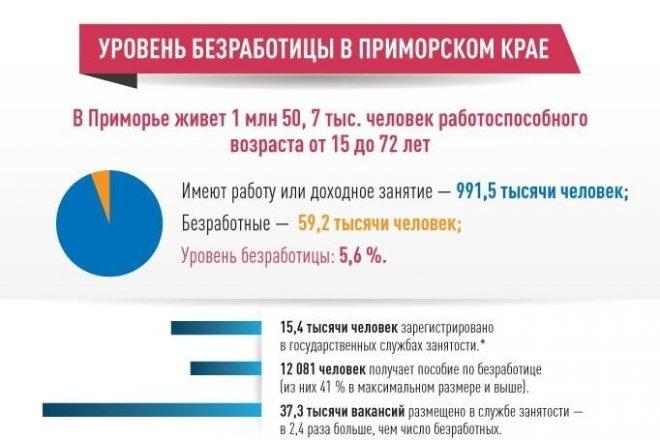 Безработица в Приморье