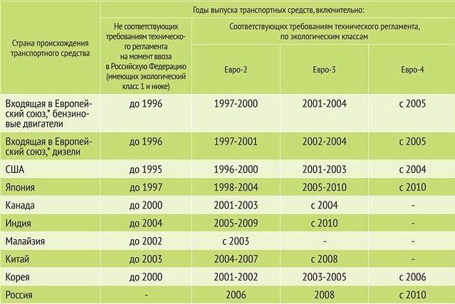Таблица экологического класса двигателей
