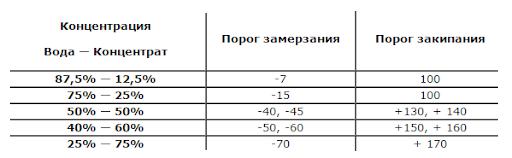 Таблица замерзания антифриза