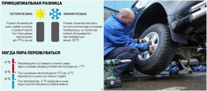 Требования к замене шин авто