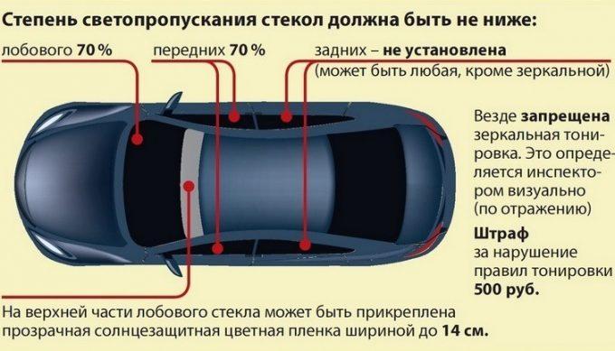 Светопропускаемость стекол авто