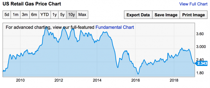 График изменения цен на бензин в США