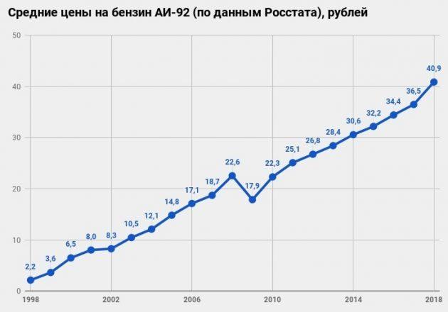 График изменения цен на бензин в России