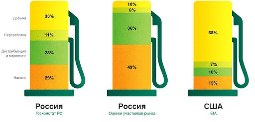 Разница в себестоимости бензина в России и США