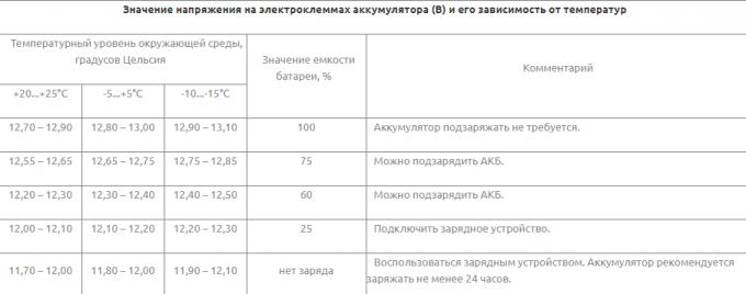 Таблица по напряжению на электроклеммах АКБ