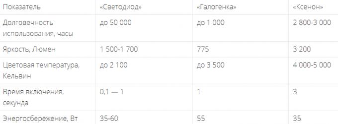 Таблица по отличиям светодиодов, галогенок и ксенона