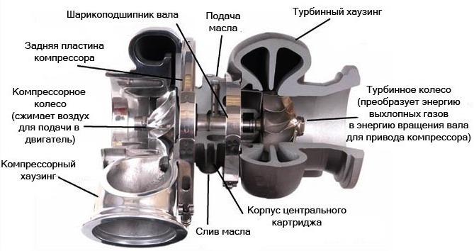 Рисунок турбированного двигателя