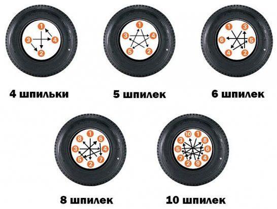 Схема закрутки болтов для разных колес