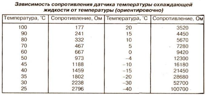 Таблица сопротивления и температуры