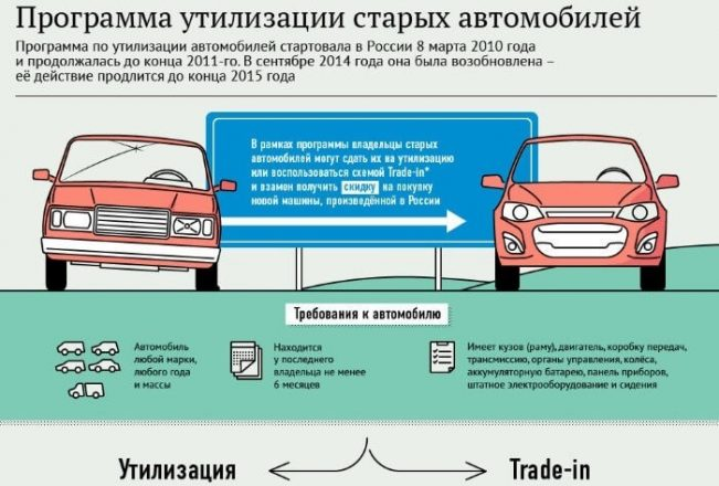 Инфографика- программа утилизации авто