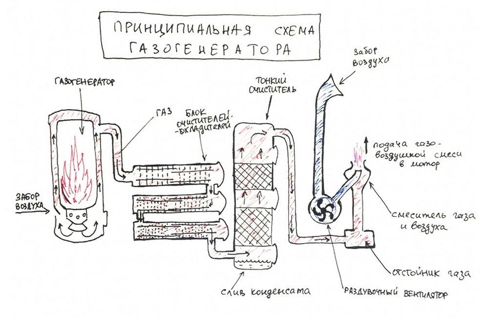 Схема газогенератора.