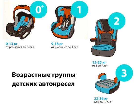 до скольки нужно детское кресло в авто