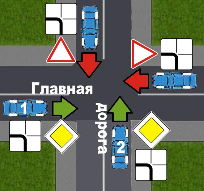 что важнее знаки или дорога