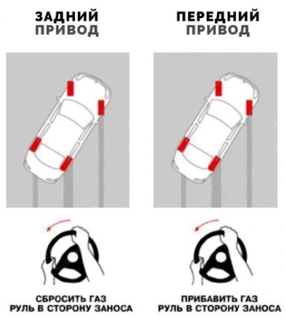 Что делать при заносе, если авто переднего или заднего привода.